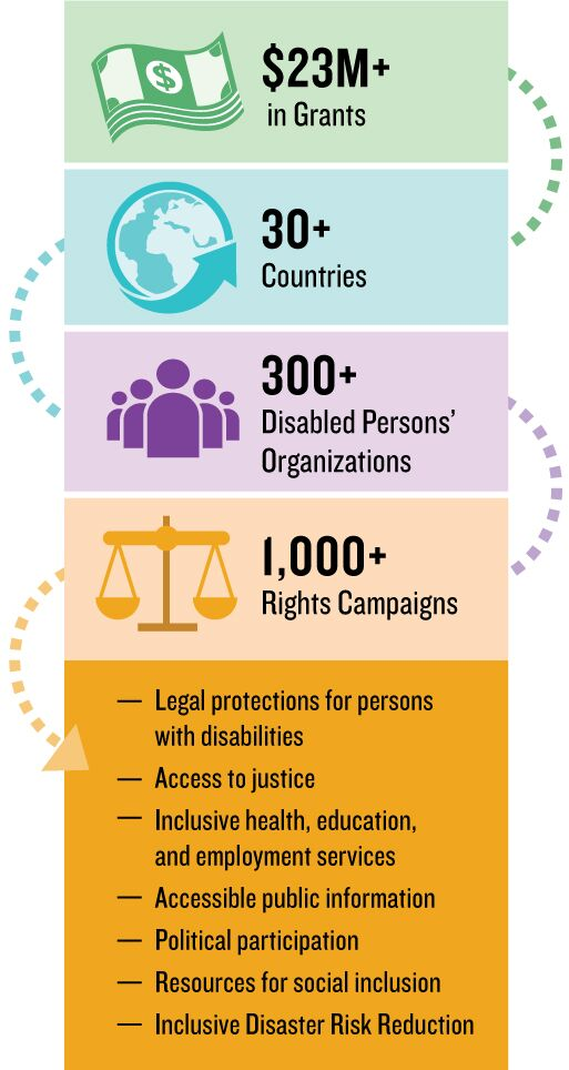 $23M + in Grants; 30+ countries; 300+ Disabled Persons Organizations; 1,000+ Rights Campaigns; legal protections for persons with disabilities; Access to justice; Inclusive health, education and employment services; Accessible public information; Political participation; Resources for social justice; Inclusive disaster risk reduction