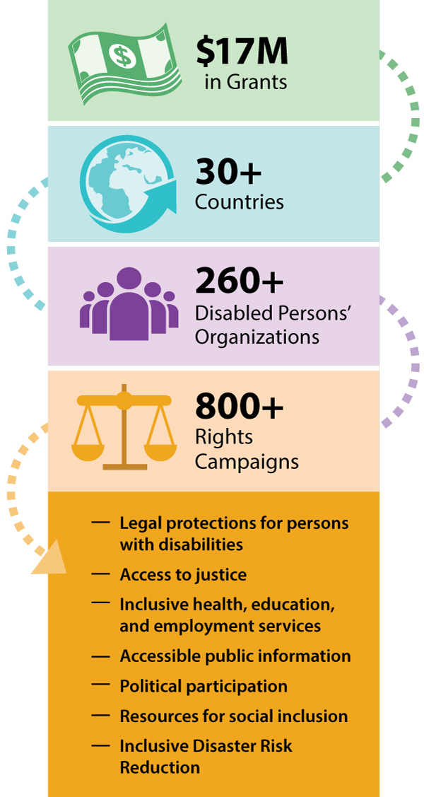 Infographic: $17M in Grants, 30+ Countries, 260+ Disabled Persons' Organizations, 800+ Rights Campaigns. Legal Protections for persons with disabilities. Access to justice, Inclusive health, education, & employment services, Accessible public information, Political participation, Resources for social inclusion, Inclusive Disaster Risk Reduction.