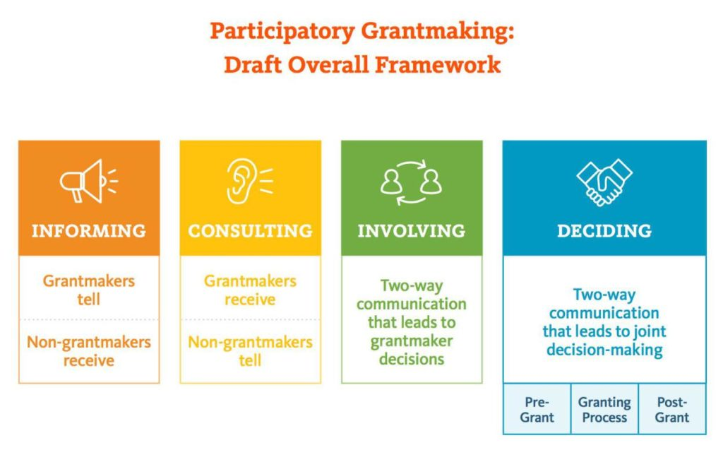 Participatory Grantmaking Model